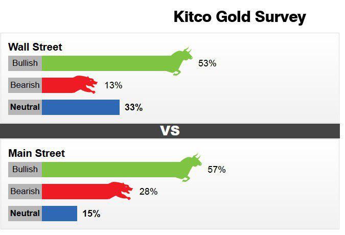پایگاه خبری آرمان اقتصادی photo_2018-11-03_14-27-34 پیشبینی کیتکو از قیمت طلا در هفته جاری
