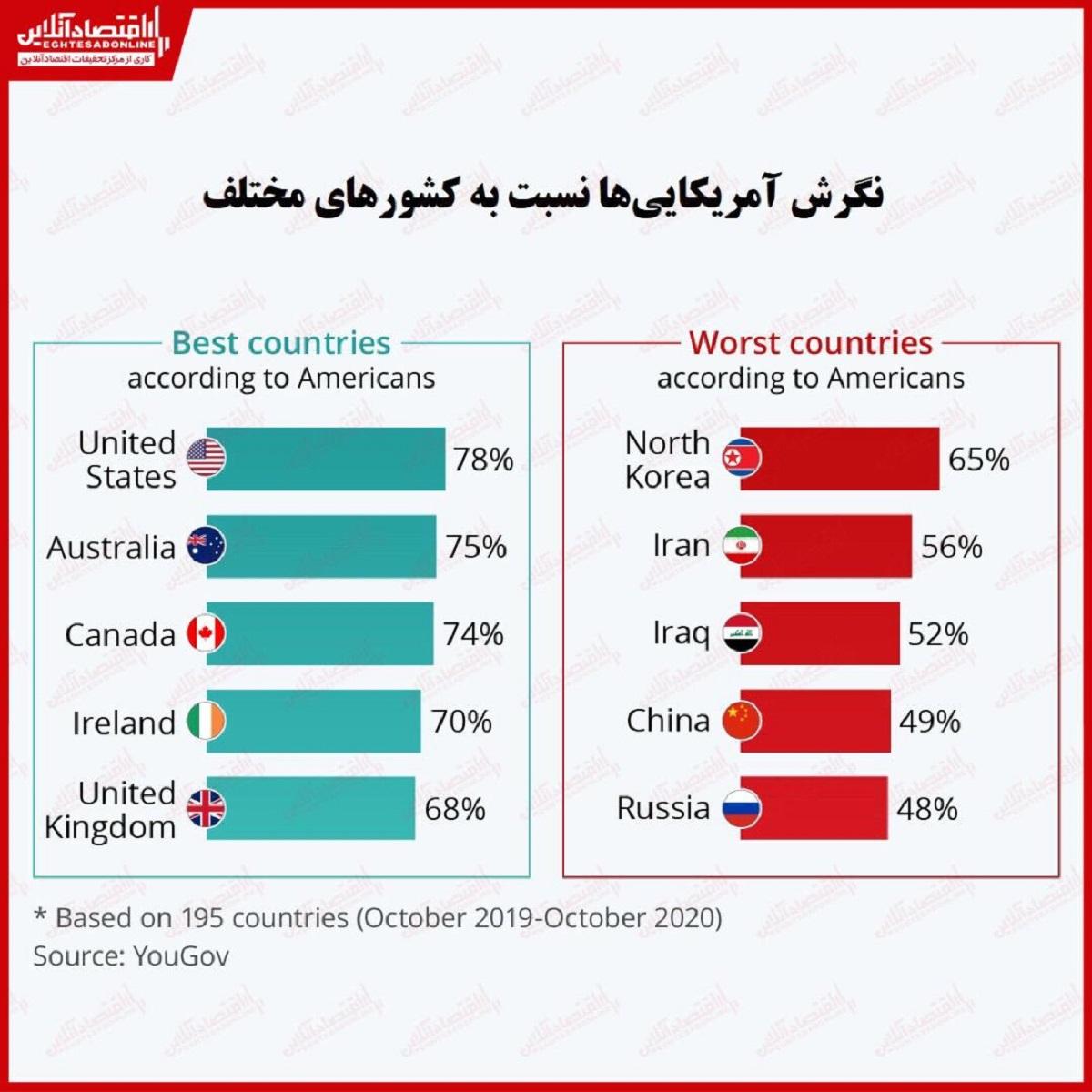 نگرش آمریکایی ها به کشورها