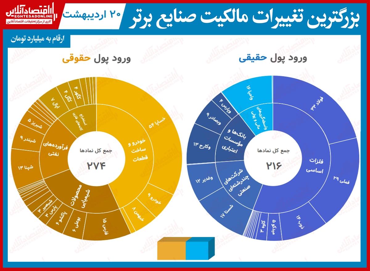 بیشترین تغییر مالکیت صنایع20.02.1400