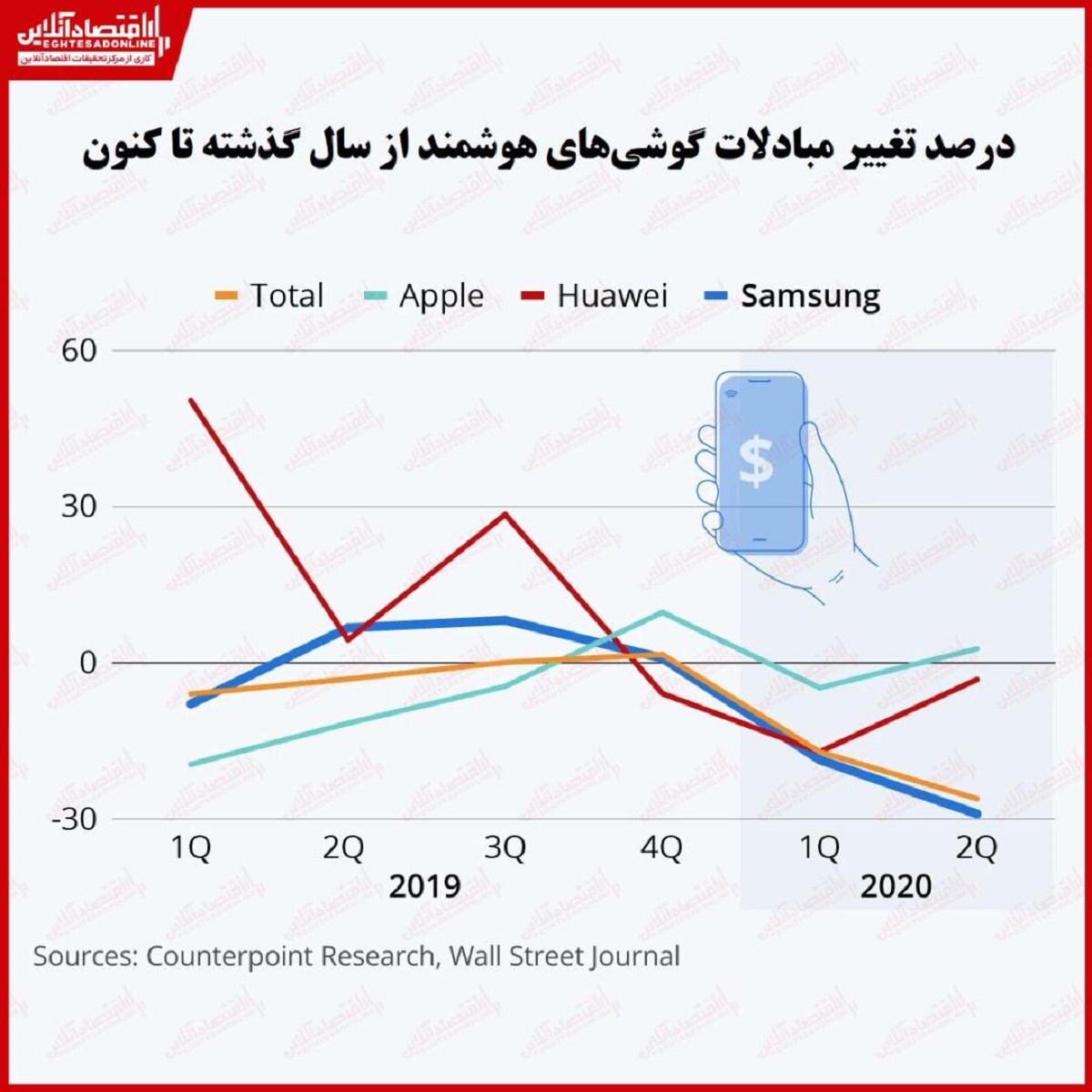 مبادلات گوشیهای هوشمند