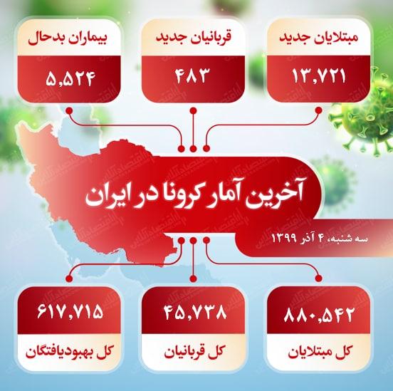 آخرین <a class='tagColor' href='/Tags/Archive/آمار کرونا'>آمار کرونا</a> در ایران (۹۹/۹/۴)