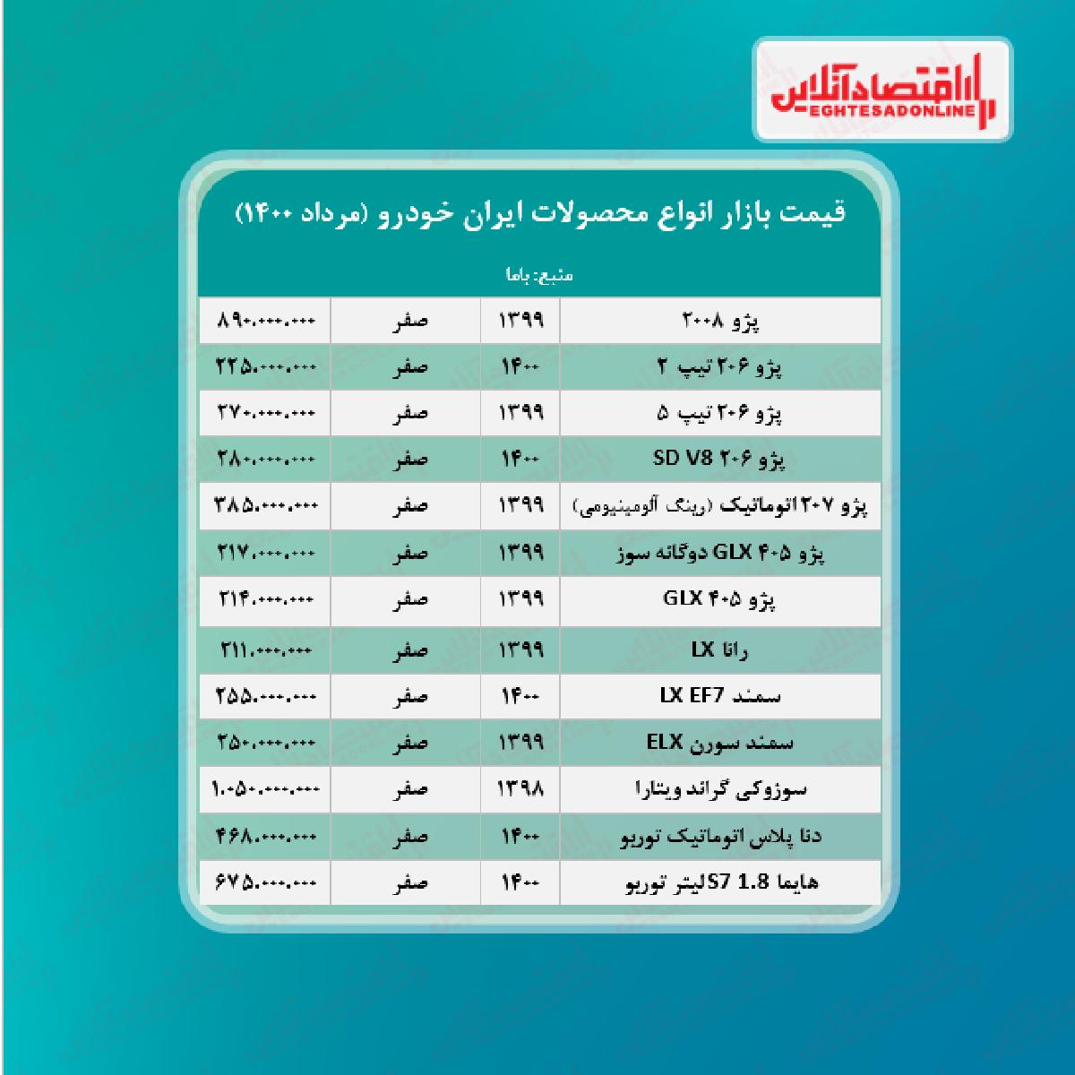 قیمت+محصولات+ایران+خودرو+امروز