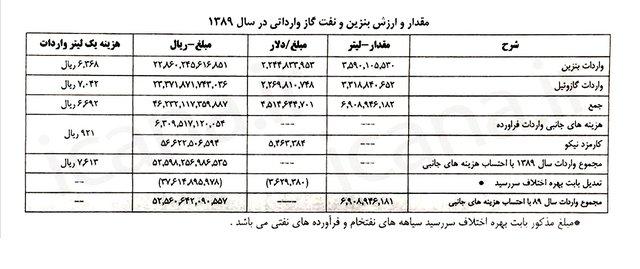 اسناد پرونده احمدی نژاد