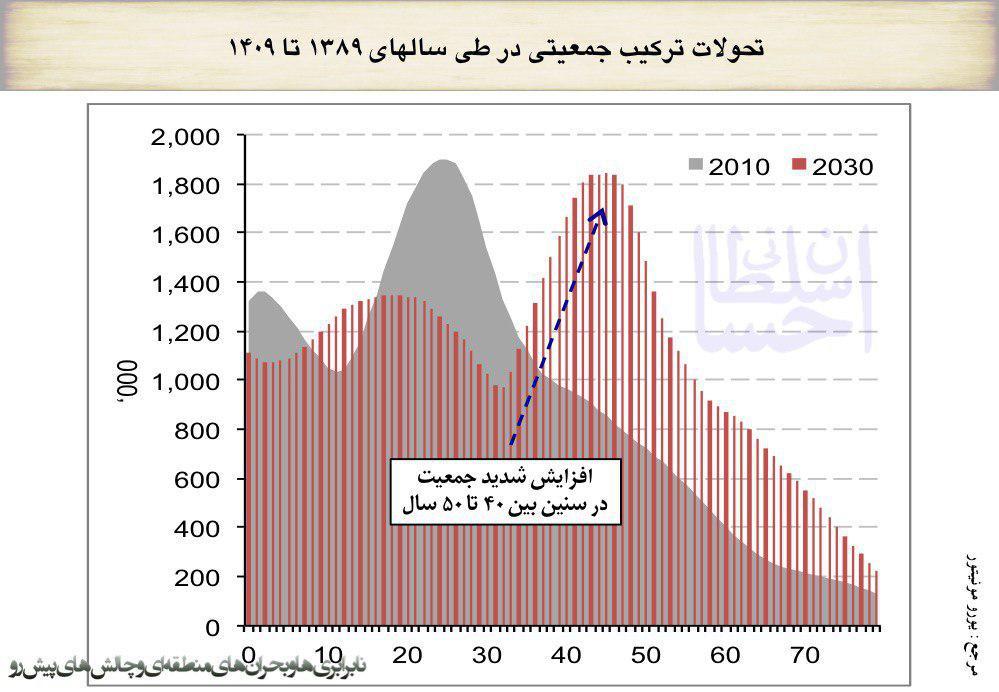 نمودار جمعیتی