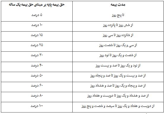 جزئیات تغییر در حق بیمه شخص ثالث