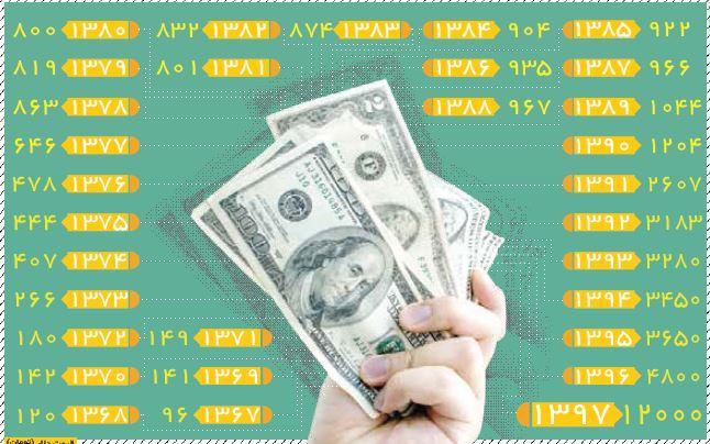 تغییرات قیمت دلار