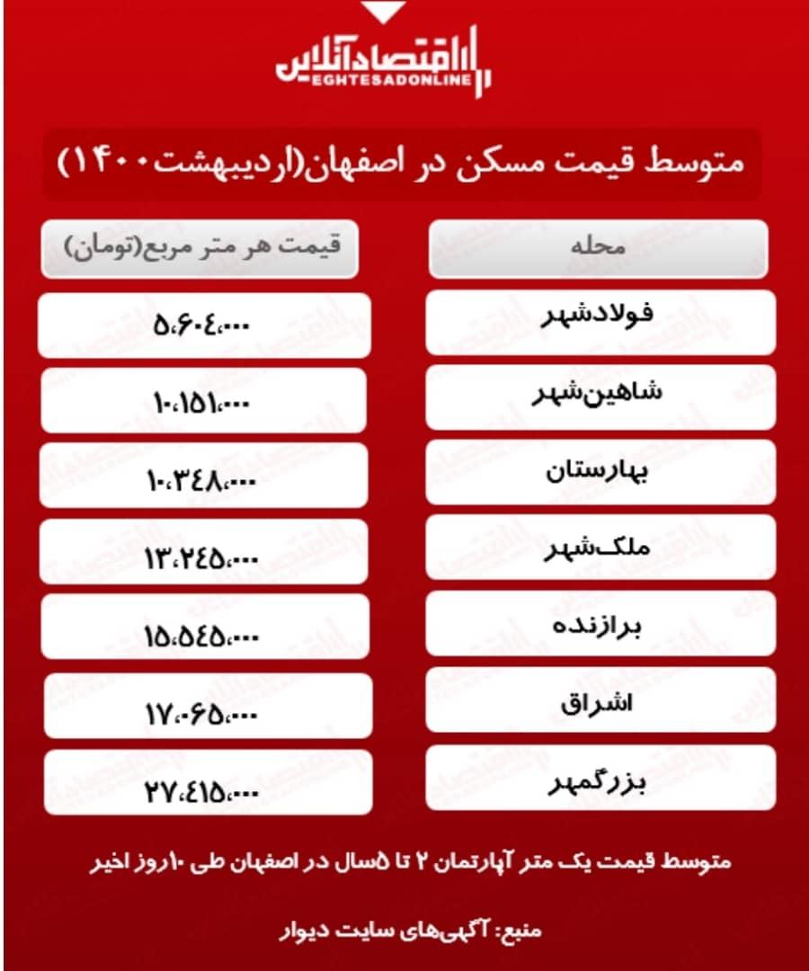 آپارتمان و زمین در اصفهان چند؟