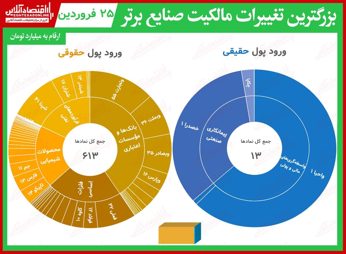 بیشترین تغییر مالکیت صنایع25.01.1400