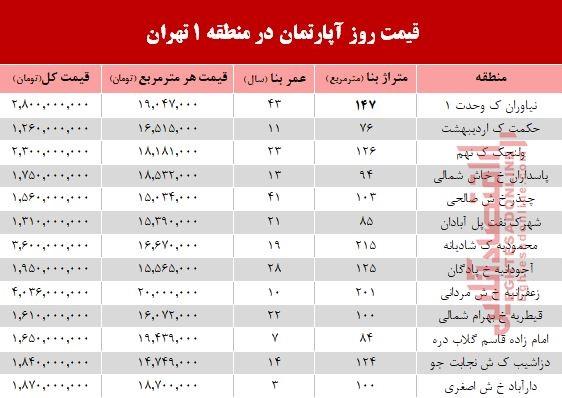 نرخ قطعی آپارتمان در منطقه ۱ تهران؟ +جدول - 2