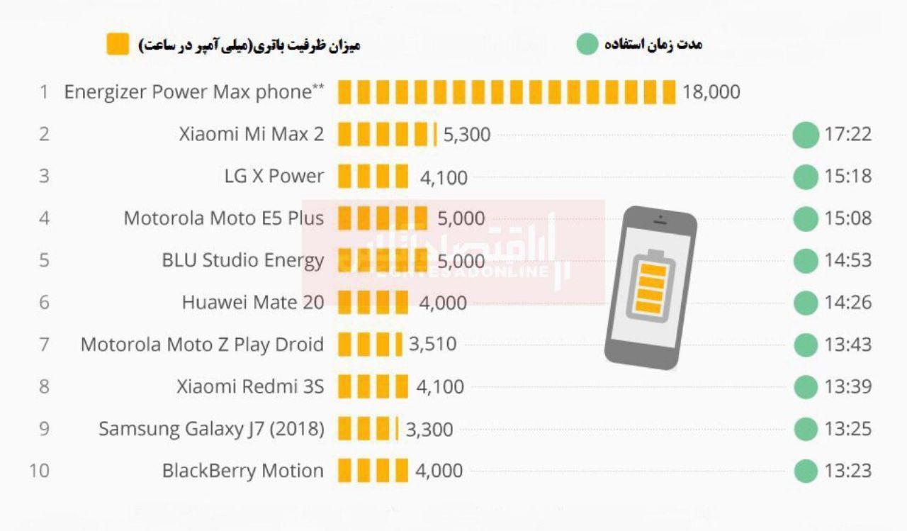 قدرتمندترین باتری موبایل متعلق به کدام مُدلهاست؟
