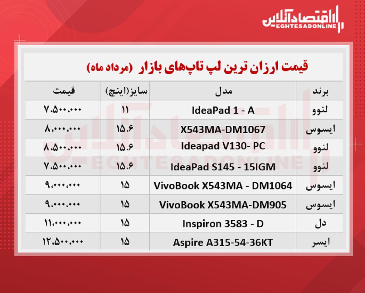 ارزان ترین لپ تاپ های بازار چند؟ / ۳۰مرداد۱۴۰۰