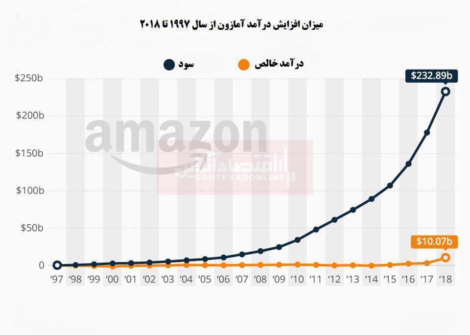 رشد چشمگیر سود سایت