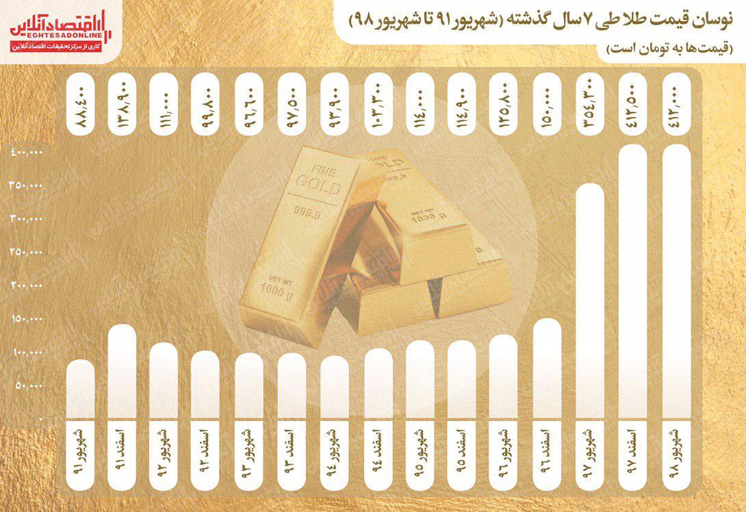 پایگاه خبری آرمان اقتصادی photo_2019-09-07_17-30-05 طلا ٧ساله چقدر گران شد؟
