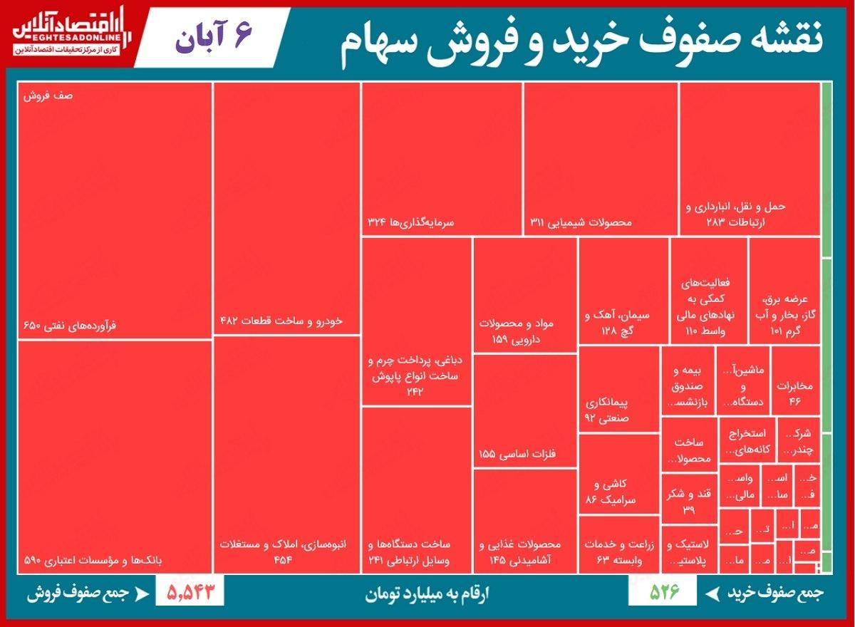 صف فروش ۶هزار میلیاردی بورس تهران
