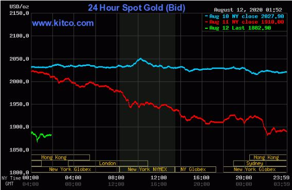 نمودار حرکت 24 ساعته قیمت طلا