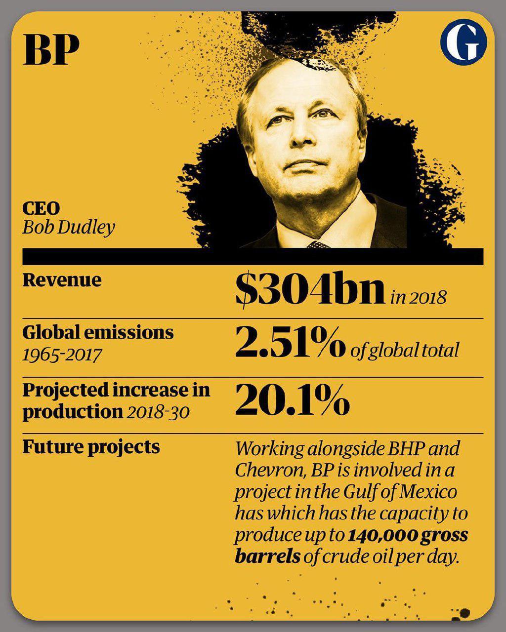 10 شرکت آلاینده جهان 6