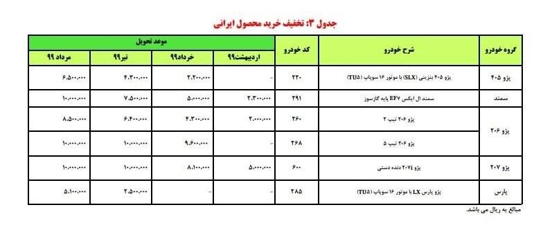 پایگاه خبری آرمان اقتصادی 10 آغاز فروش محصولات ایران خودرو به مناسبت اعیاد شعبانیه