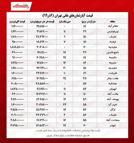 قیمت خانه های کوچک تهران