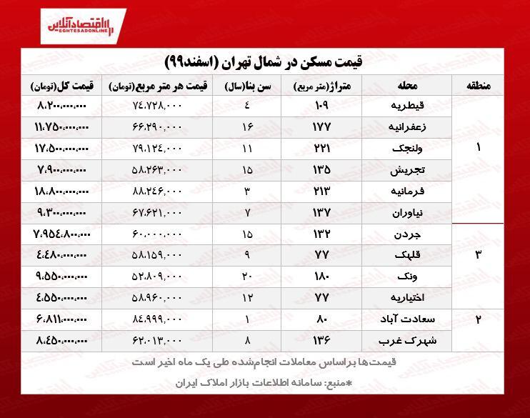 خانههای شمال تهران چند