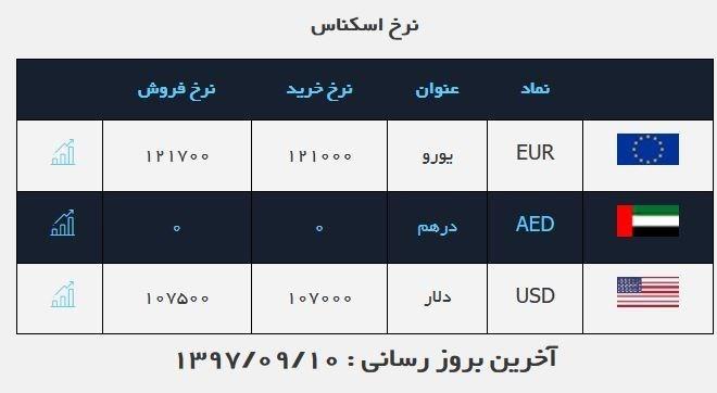 پایگاه خبری آرمان اقتصادی 13970910102104976160344810 صرافیها امروز ارز را چند میفروشند؟
