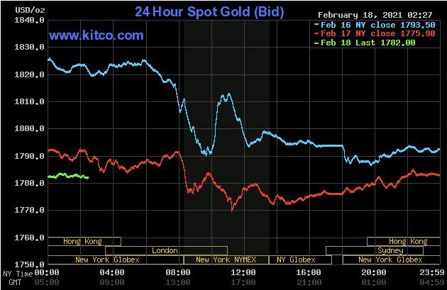 سقوط طلا به پایینترین سطح ۸ماهه