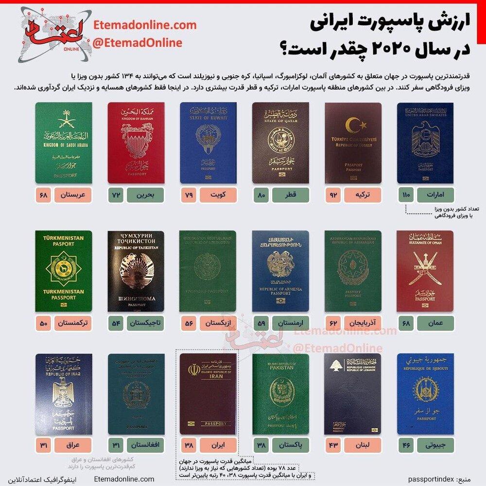 ارزش پاسپورت ایرانی