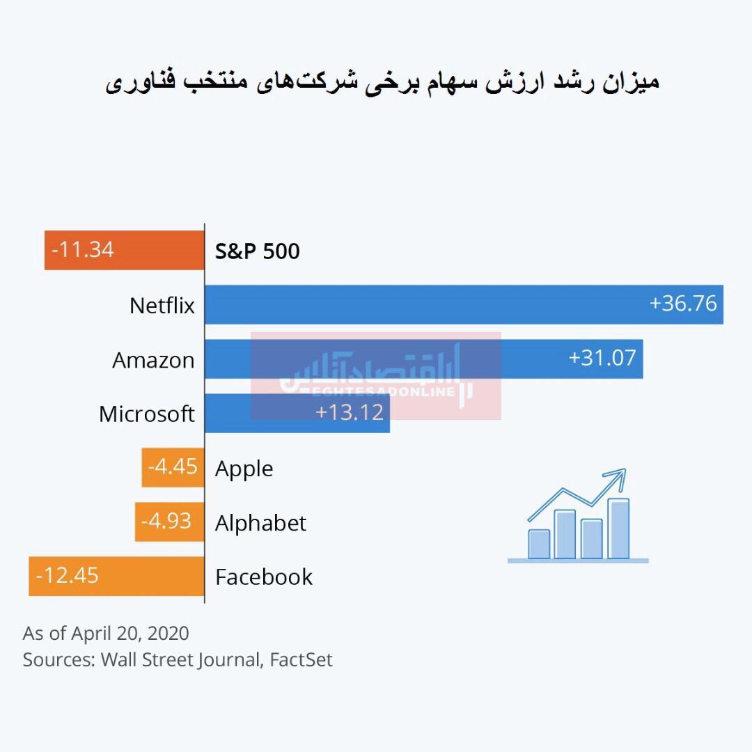 بررسی وضعیت شرکتهای برتر فناوری جهان