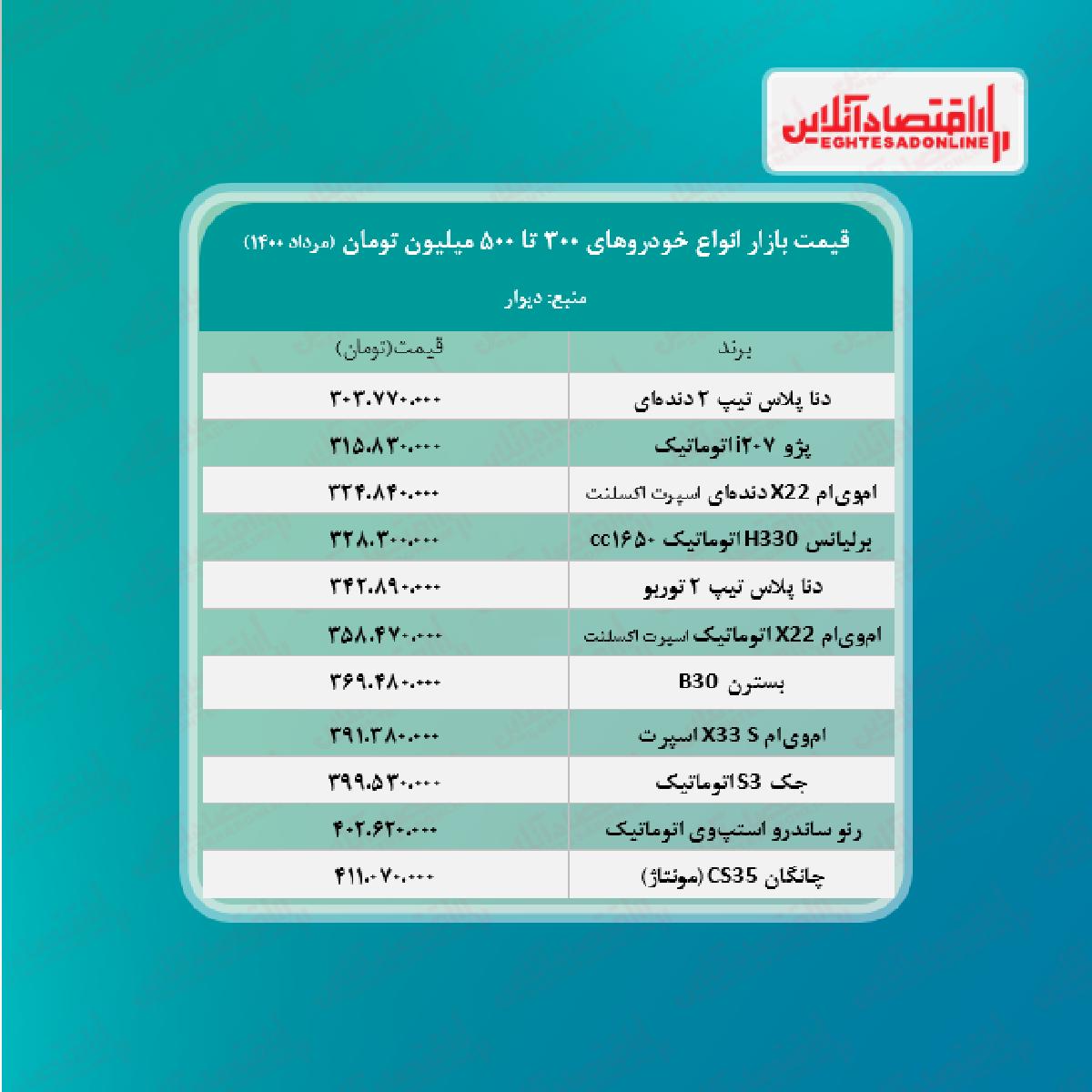قیمت خودروهای ۳۰۰ تا ۵۰۰ میلیونی بازار تهران
