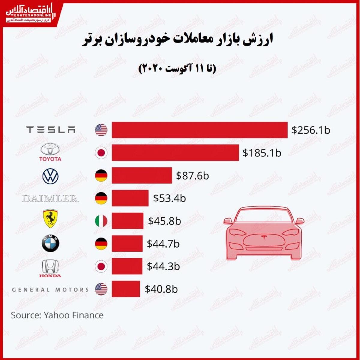 باارزشترین خودروسازان جهان