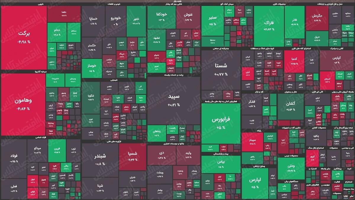 نقشه بازار 1400.06.17