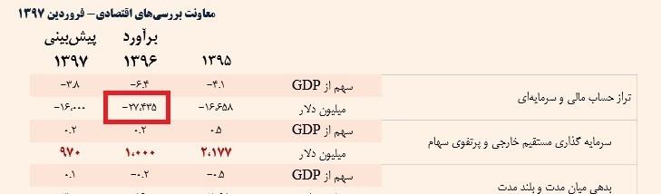 حساب سرمایه در بهار 97 منفی 5 میلیارد دلار شد انتشار جدیدترین گزارش حساب سرمایه ایران