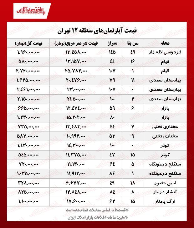 قیمت مسکن در منطقه 12 تهران