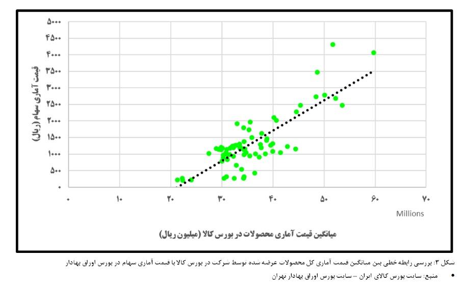 پایگاه خبری آرمان اقتصادی %D8%B4%DA%A9%D9%84+3 بررسی همبستگی قیمت کالا و سهام پتروشیمی اراک