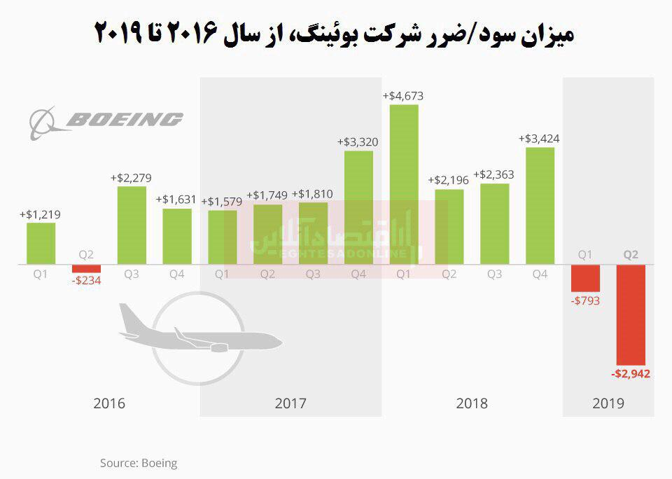 بوئینگ، رکورد بدترین شرایط خود در تاریخ را زد/ عمر 737مکس به پایان رسید؟