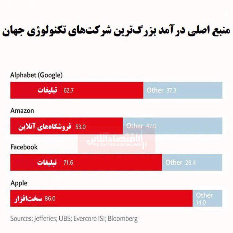 منبع اصلی درآمد شرکتهای تکنولوژی بزرگ جهان از کجاست؟