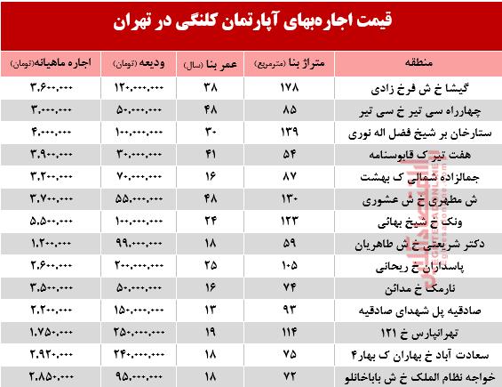 مظنه اجارهبهای آپارتمان کلنگی در تهران +جدول - 2