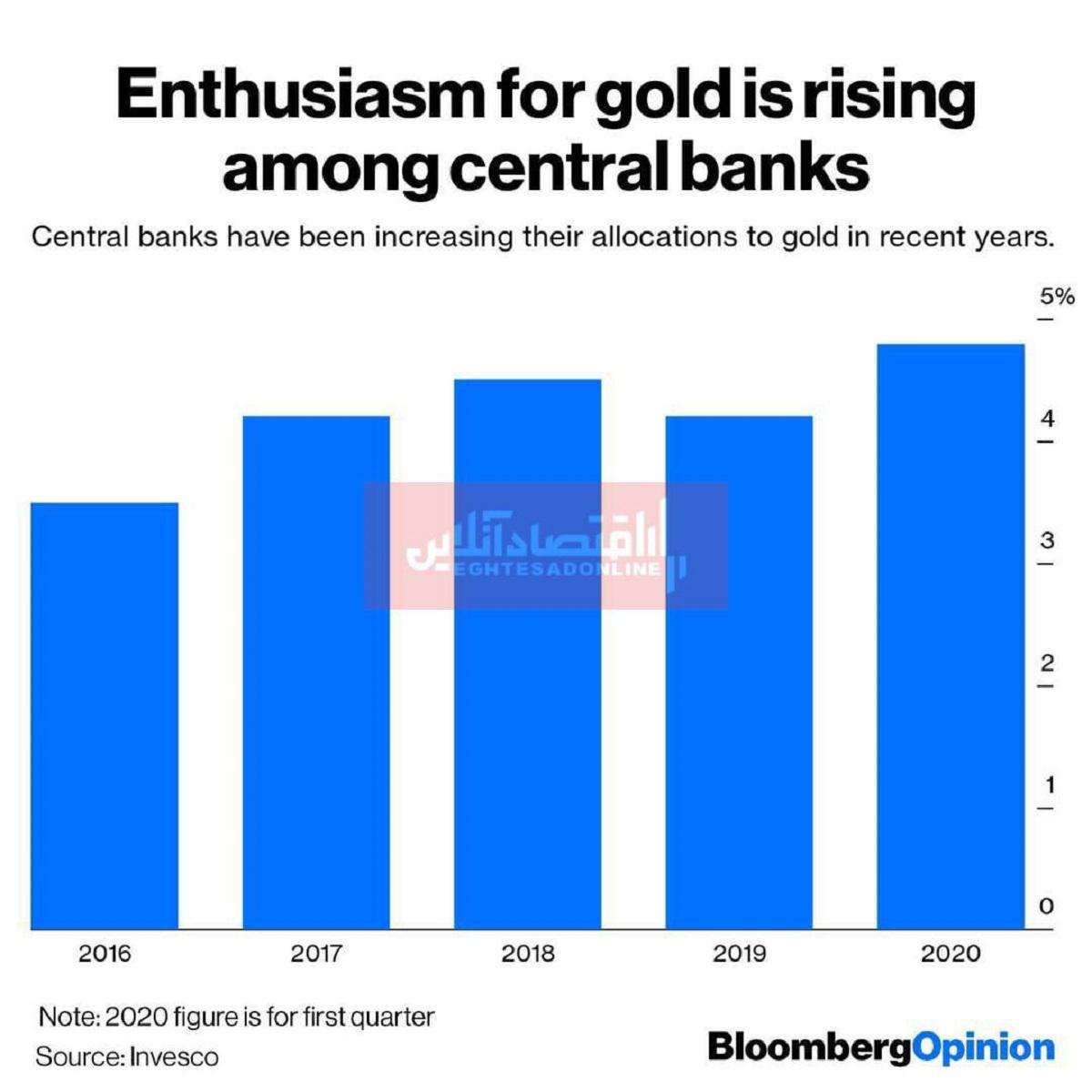 تخصیص بانکهای مرکزی به طلا