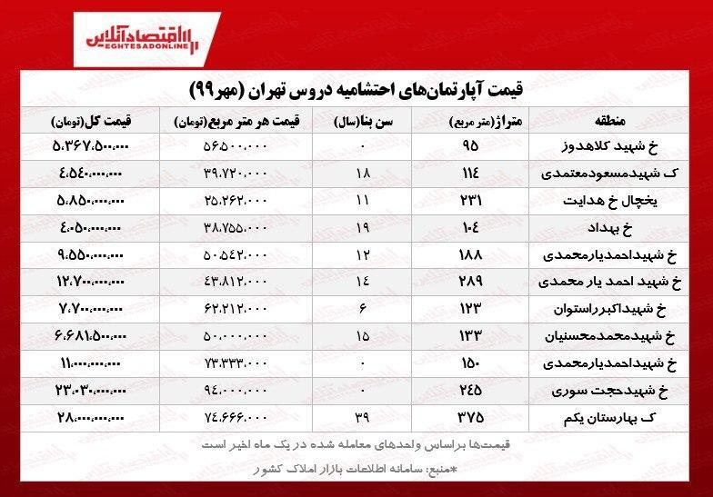 قیمت جدید مسکن در احتشامیه دروس تهران
