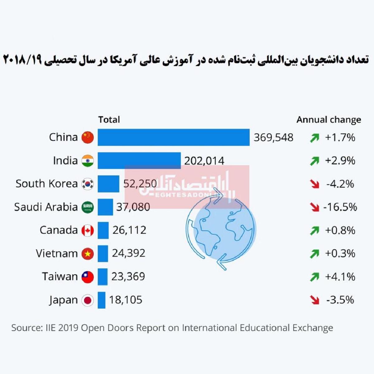 دانشجویان خارجی آمریکا