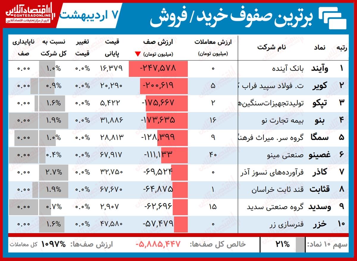 برترین صفوف خرید و فروش 1400.02.07