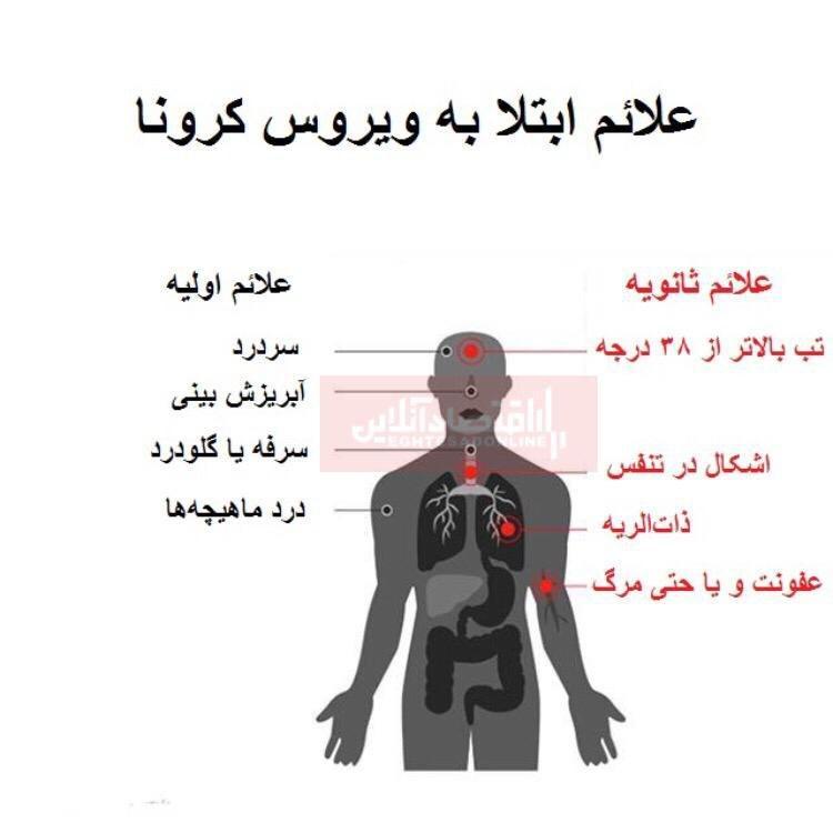 علائم اولیه و ثانویه ابتلا به کرونا