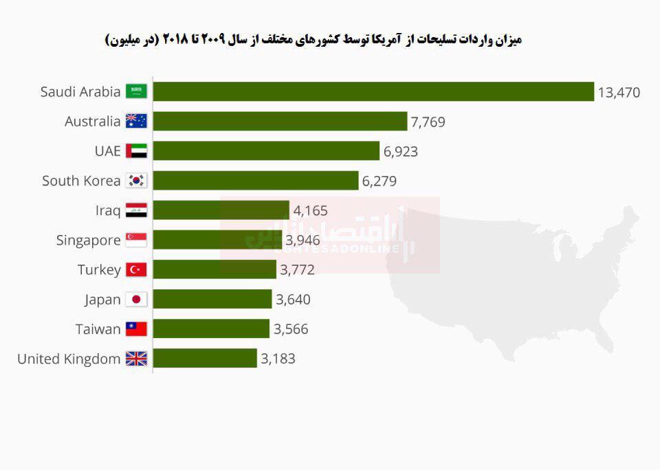 بزرگترین واردکنندگان اسلحه از آمریکا کدامند؟