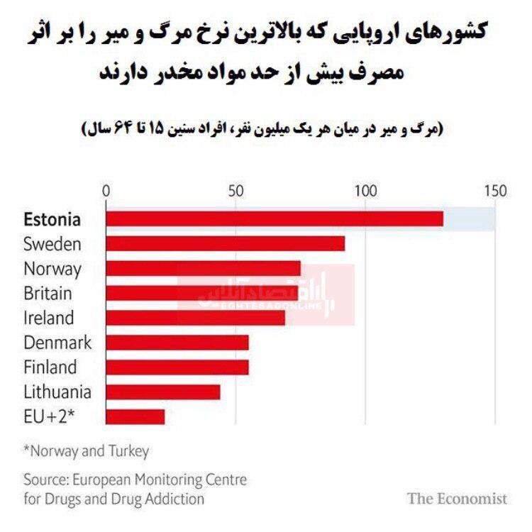 کدام کشورهای اروپایی بیشترین نرخ مرگ و میر معتادان را دارند؟