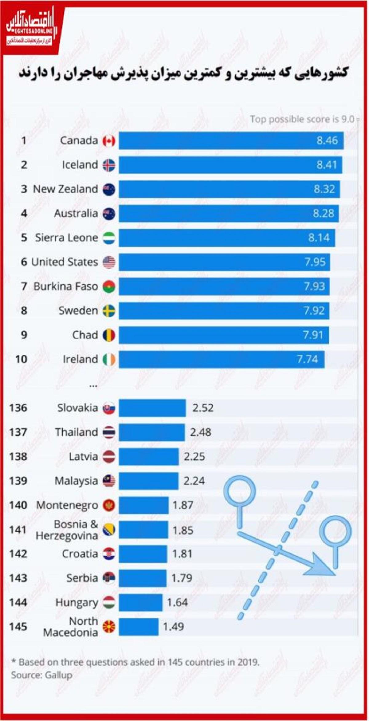مهاجر پذیرترین کشور در جهان کدام کشور است؟