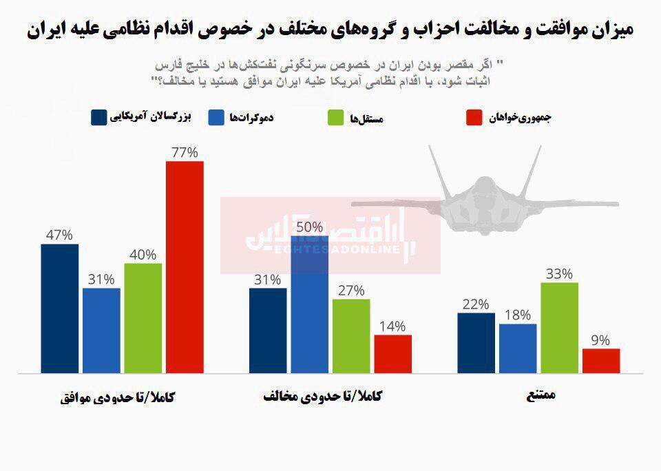 کدام احزاب آمریکا موافق جنگ با ایران هستند؟