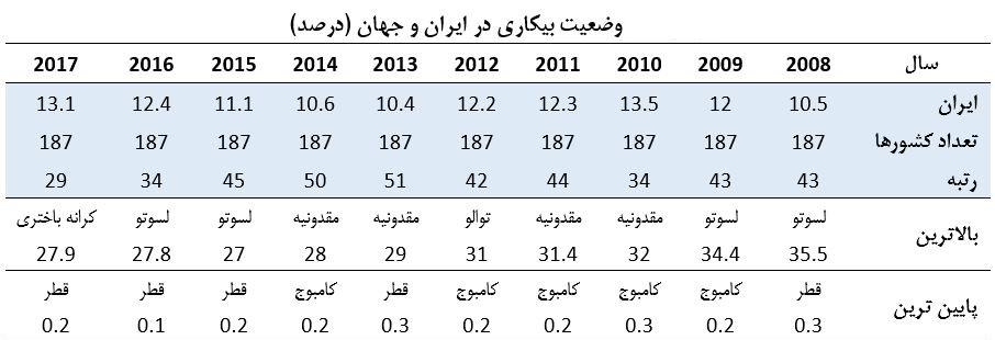 وضعیت بیکاری در ایران