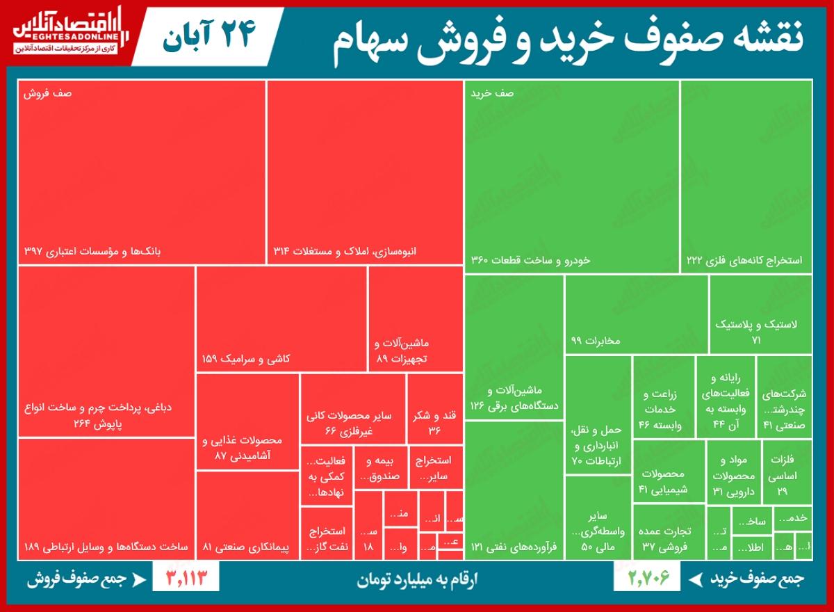 نقشه صفوف خرید و فروش سهام 99.08.24