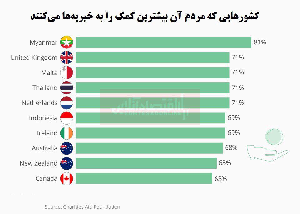 سخاوتمندترین کشورهای جهان کداماند؟