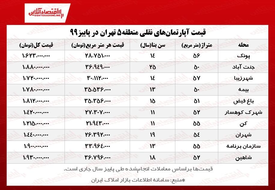 خانههای نقلی منطقه ۵ تهران چند؟