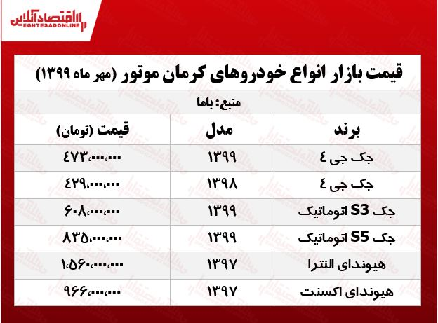 قیمت انواع خودروهای کرمان موتور